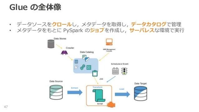 Glue の全体像 • データソースをクロールし,メタデータを取得し,データカタログで管理 • メタデータをもとに PySpark のジョブを作成し,サーバレスな環境で実行 47