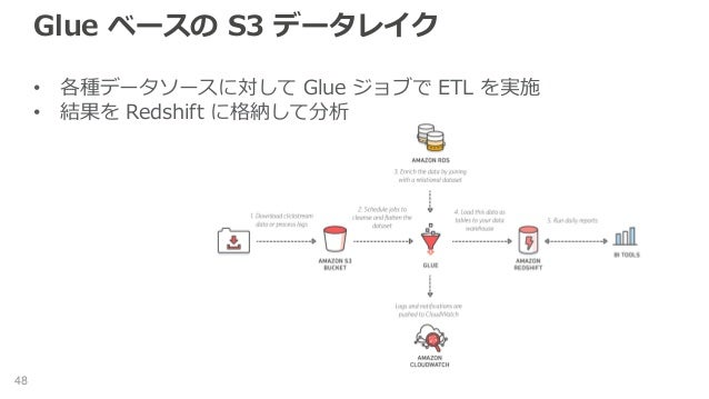 Glue ベースの S3 データレイク • 各種データソースに対して Glue ジョブで ETL を実施 • 結果を Redshift に格納して分析 48