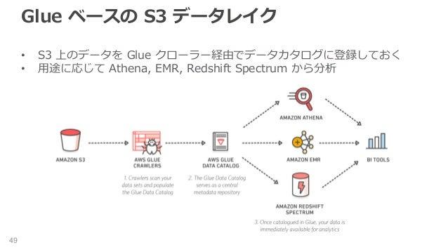 Glue ベースの S3 データレイク • S3 上のデータを Glue クローラー経由でデータカタログに登録しておく • 用途に応じて Athena, EMR, Redshift Spectrum から分析 49