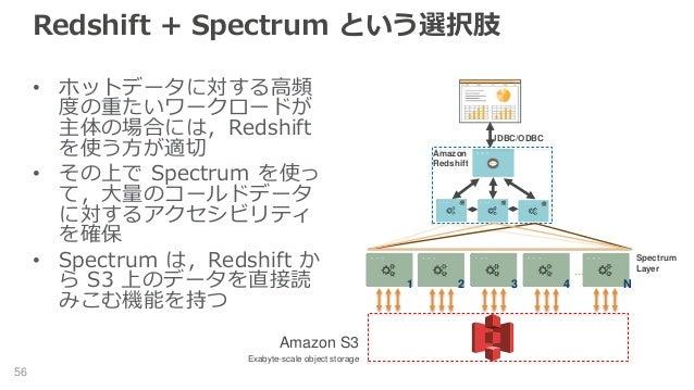 Redshift + Spectrum という選択肢 • ホットデータに対する高頻 度の重たいワークロードが 主体の場合には,Redshift を使う方が適切 • その上で Spectrum を使っ て,大量のコールドデータ に対するアクセシビ...