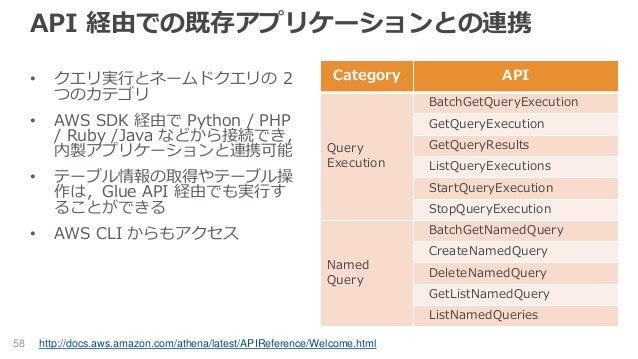 API 経由での既存アプリケーションとの連携 • クエリ実行とネームドクエリの 2 つのカテゴリ • AWS SDK 経由で Python / PHP / Ruby /Java などから接続でき, 内製アプリケーションと連携可能 • テーブル情...