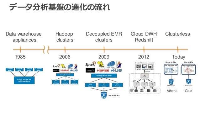 データ分析基盤の進化の流れ Data warehouse appliances 1985 2006 Hadoop clusters 2009 Decoupled EMR clusters 2012 Cloud DWH Redshift Toda...