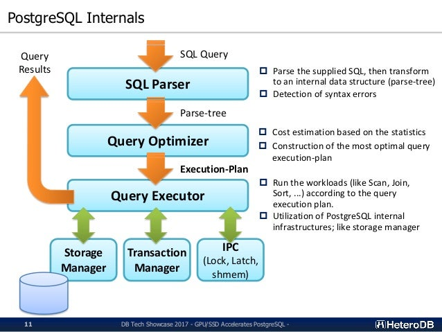 Gpu Ssd Accelerates Postgresql Challenge Towards Query