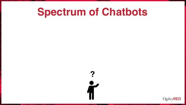 Spectrum of Chatbots ?