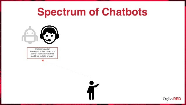 Spectrum of Chatbots Chatbot may start conversation, but it can only gather information and will quickly re-route to an ag...
