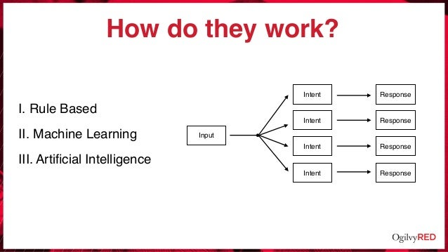 How do they work? I. Rule Based II. Machine Learning III. Artificial Intelligence Input Intent Intent Intent Intent Respons...