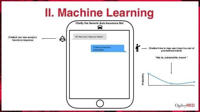 II. Machine Learning Hi! How can I help you today? Chatty the Generic Auto Insurance Bot Chatbot tries to map user input t...