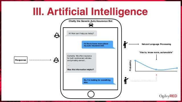 III. Artificial Intelligence Hi! How can I help you today? Chatty the Generic Auto Insurance Bot I'd like to know more abou...