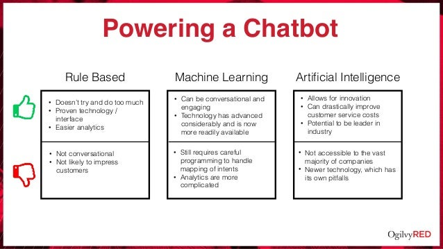 Rule Based Machine Learning Artificial Intelligence Powering a Chatbot • Doesn't try and do too much • Proven technology / ...