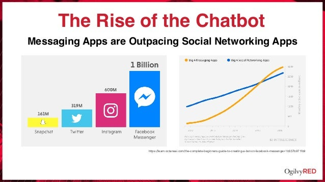 The Rise of the Chatbot Messaging Apps are Outpacing Social Networking Apps https://learn.octaneai.com/the-complete-beginn...