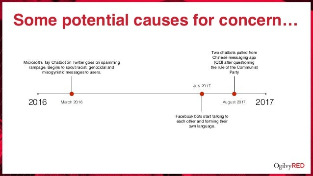 Some potential causes for concern… 2016 2017March 2016 July 2017 August 2017 Microsoft's Tay Chatbot on Twitter goes on sp...