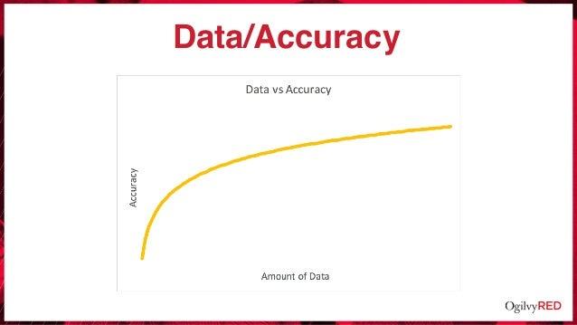 Data/Accuracy