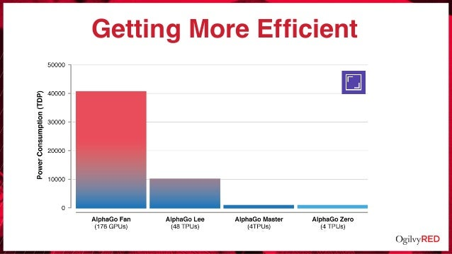 Getting More Efficient