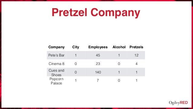 Pretzel Company Company City Employees Alcohol Pretzels Pete's Bar 1 45 1 12 Cinema 8 0 23 0 4 Cues and Shoes 0 140 1 1 Po...