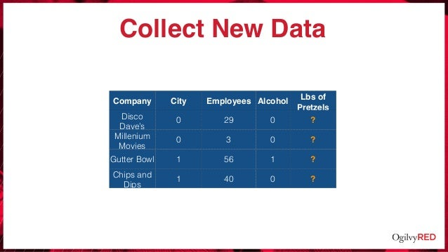 Collect New Data Company City Employees Alcohol Lbs of Pretzels Disco Dave's 0 29 0 ? Millenium Movies 0 3 0 ? Gutter Bowl...