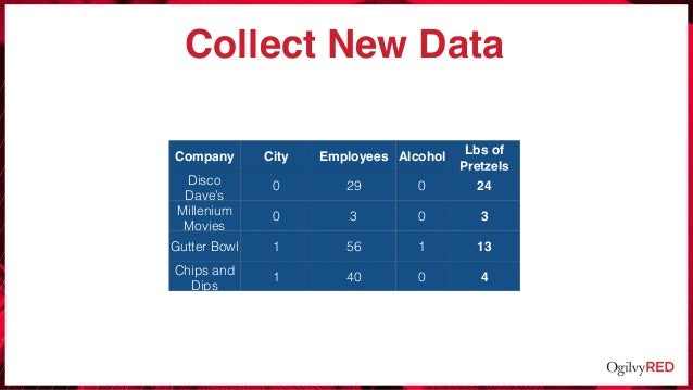 Collect New Data Company City Employees Alcohol Lbs of Pretzels Disco Dave's 0 29 0 24 Millenium Movies 0 3 0 3 Gutter Bow...