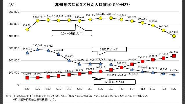 高知の問題解決が、 将来の日本の問題解決の モデルケースになり得る