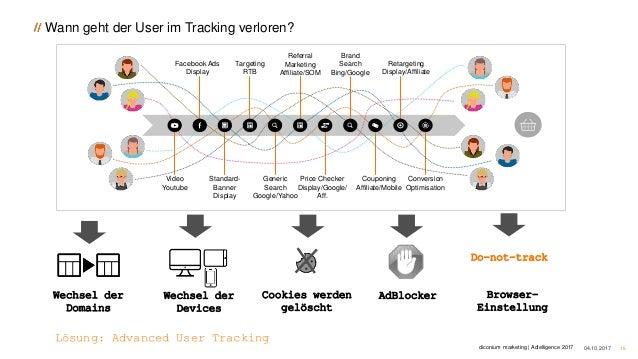 Wann geht der User im Tracking verloren? 04.10.2017 15 Facebook Ads Display Targeting RTB Referral Marketing Affiliate/SOM...