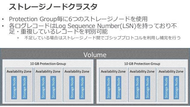 ストレージノードクラスタ • Protection Group毎に6つのストレージノードを使⽤ • 各ログレコードはLog Sequence Number(LSN)を持っており不 ⾜・重複しているレコードを判別可能 • 不⾜している場合はストレ...