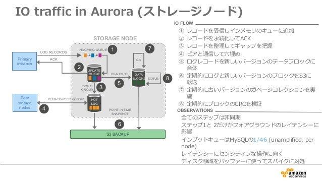 IO traffic in Aurora (ストレージノード) LOG RECORDS Primary instance INCOMING QUEUE STORAGE NODE S3 BACKUP 1 2 3 4 5 6 7 8 UPDATE ...