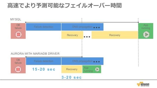 ⾼速でより予測可能なフェイルオーバー時間 App runningFailure detection DNS propagation Recovery Recovery DB failure MYSQL App running Failure d...