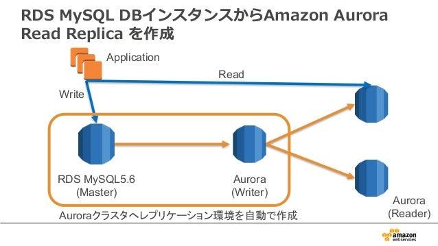 RDS MySQL DBインスタンスからAmazon Aurora Read Replica を作成 RDS MySQL5.6 (Master) Aurora (Writer) Aurora (Reader) Application Write...