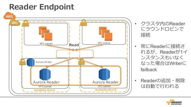 Reader Endpoint • クラスタ内のReader にラウンドロビンで 接続 • 常にReaderに接続さ れるが、Readerが1イ ンスタンスもいなく なった場合はWriterに failback • Readerの追加・削除 は...