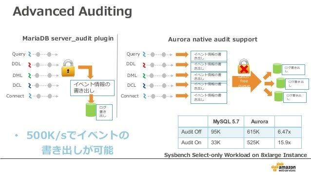 Advanced Auditing MariaDB server_audit plugin Aurora native audit support • 500K/sでイベントの 書き出しが可能 イベント情報の 書き出し DDL DML Quer...