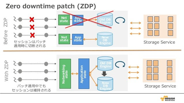 Zero downtime patch (ZDP) Networking state Application state Storage Service App state Net state App state Net state Befor...