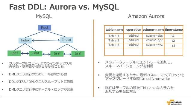 Fast DDL: Aurora vs. MySQL § フルテーブルコピー: 全てのインデックスを 再構築 - 数時間から数⽇かかることも § DMLクエリ実⾏のために⼀時領域が必要 § DDLクエリがDMLクエリスループットに影響 § DM...