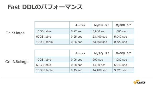 Fast DDLのパフォーマンス On r3.large On r3.8xlarge Aurora MySQL 5.6 MySQL 5.7 10GB table 0.27 sec 3,960 sec 1,600 sec 50GB table 0...