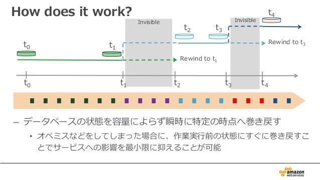 – データベースの状態を容量によらず瞬時に特定の時点へ巻き戻す • オペミスなどをしてしまった場合に、作業実⾏前の状態にすぐに巻き戻すこ とでサービスへの影響を最⼩限に抑えることが可能 How does it work? t0 t1 t2 t0...
