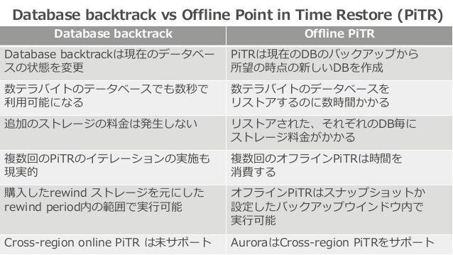 Database backtrack vs Offline Point in Time Restore (PiTR) Database backtrack Offline PiTR Database backtrackは現在のデータベー スの状...