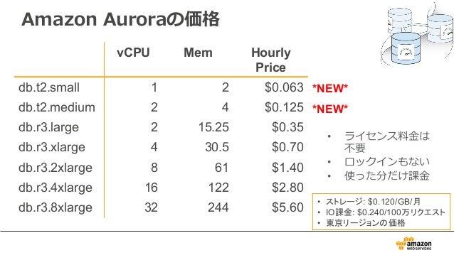 • ライセンス料⾦は 不要 • ロックインもない • 使った分だけ課⾦ vCPU Mem Hourly Price db.t2.small 1 2 $0.063 db.t2.medium 2 4 $0.125 db.r3.large 2 15....