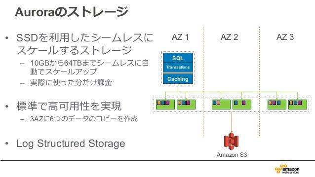 Auroraのストレージ • SSDを利⽤したシームレスに スケールするストレージ – 10GBから64TBまでシームレスに⾃ 動でスケールアップ – 実際に使った分だけ課⾦ • 標準で⾼可⽤性を実現 – 3AZに6つのデータのコピーを作成 •...