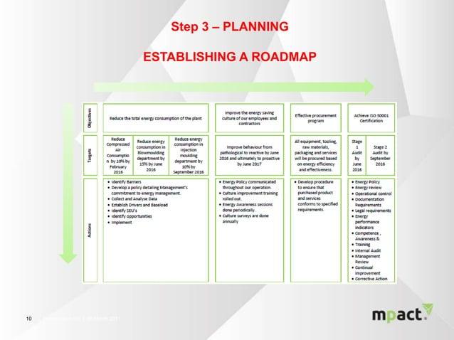 │ Presentation title │ 00 Month 20111010 Step 3 – PLANNING ESTABLISHING A ROADMAP