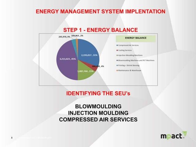 │ Presentation title │ 00 Month 201188 ENERGY MANAGEMENT SYSTEM IMPLENTATION STEP 1 - ENERGY BALANCE IDENTIFYING THE SEU's...