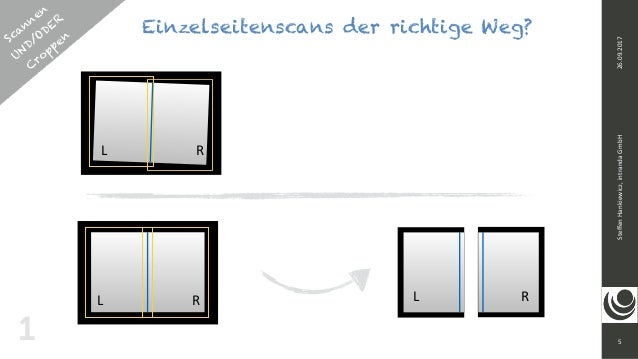 5 SteffenHankiewicz,intrandaGmbH26.09.2017 11 L R L R RL R Scannen UND/ODER  C roppen Einzelseitenscans der richtige W...