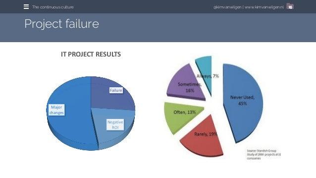 @kimvanwilgen | www.kimvanwilgen.nlThe continuous culture 15 Project failure Failure Negative ROI Major changes IT PROJECT...
