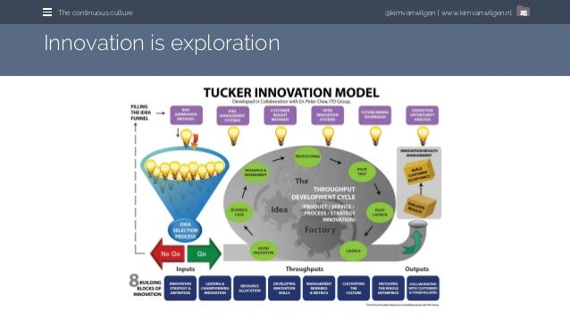 @kimvanwilgen | www.kimvanwilgen.nlThe continuous culture 25 Innovation is exploration