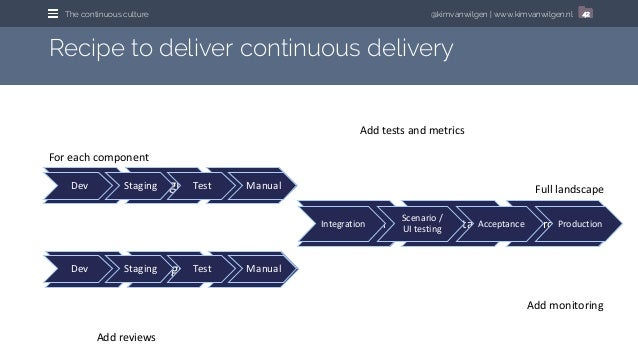 @kimvanwilgen | www.kimvanwilgen.nlThe continuous culture 42 Recipe to deliver continuous delivery Dev Staging Test Integr...