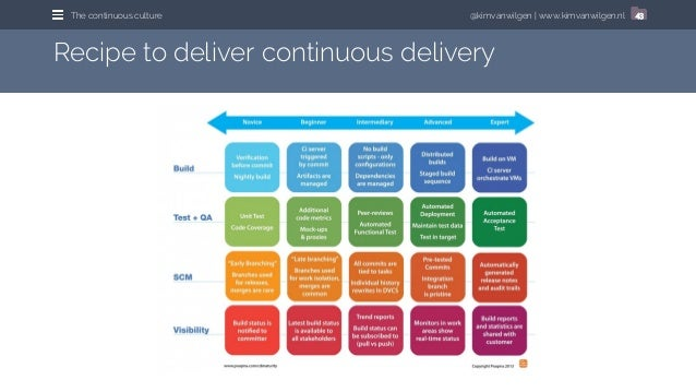 @kimvanwilgen | www.kimvanwilgen.nlThe continuous culture 43 Recipe to deliver continuous delivery