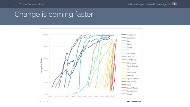 @kimvanwilgen | www.kimvanwilgen.nlThe continuous culture 7 Change is coming faster