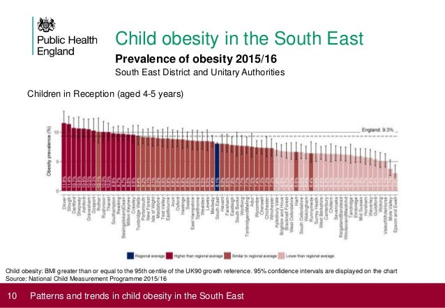 Patterns And Trends In Child Obesity The South East