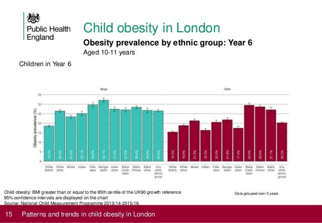 Patterns and trends in child obesity in London