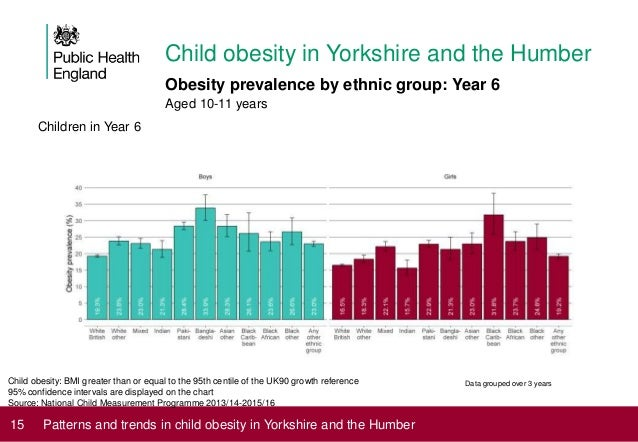 Patterns and trends in child obesity in yorkshire and the humber