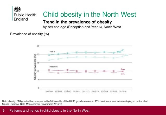 Patterns And Trends In Child Obesity The North West