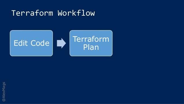 Microsoft Azure IaaS and Terraform