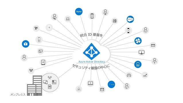 認証の統合確認が取れているアプリを公開 • 設定がテンプレート化されており、容易に統合 • 設定手順もアプリごとに公開 https://azure.microsoft.com/ja-jp/documentation/articles/activ...