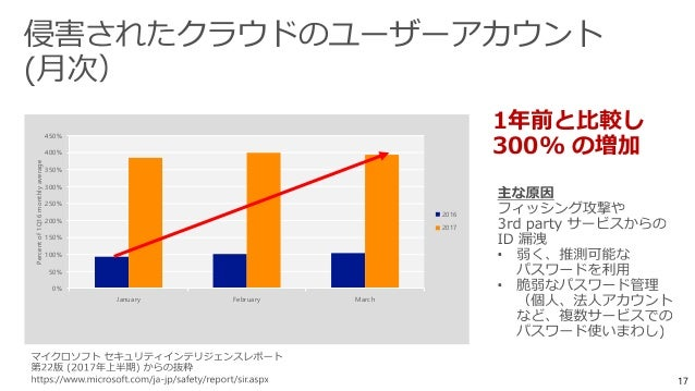 Azure Active Directory = セキュアな IDaaS ID 保護に必要な機能を all-in-one で提供
